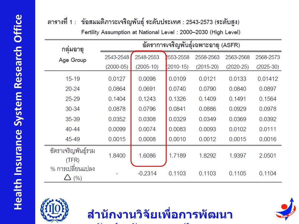 สำนักงานวิจัยเพื่อการพัฒนา หลักประกันสุขภาพไทย Health Insurance System Research Office