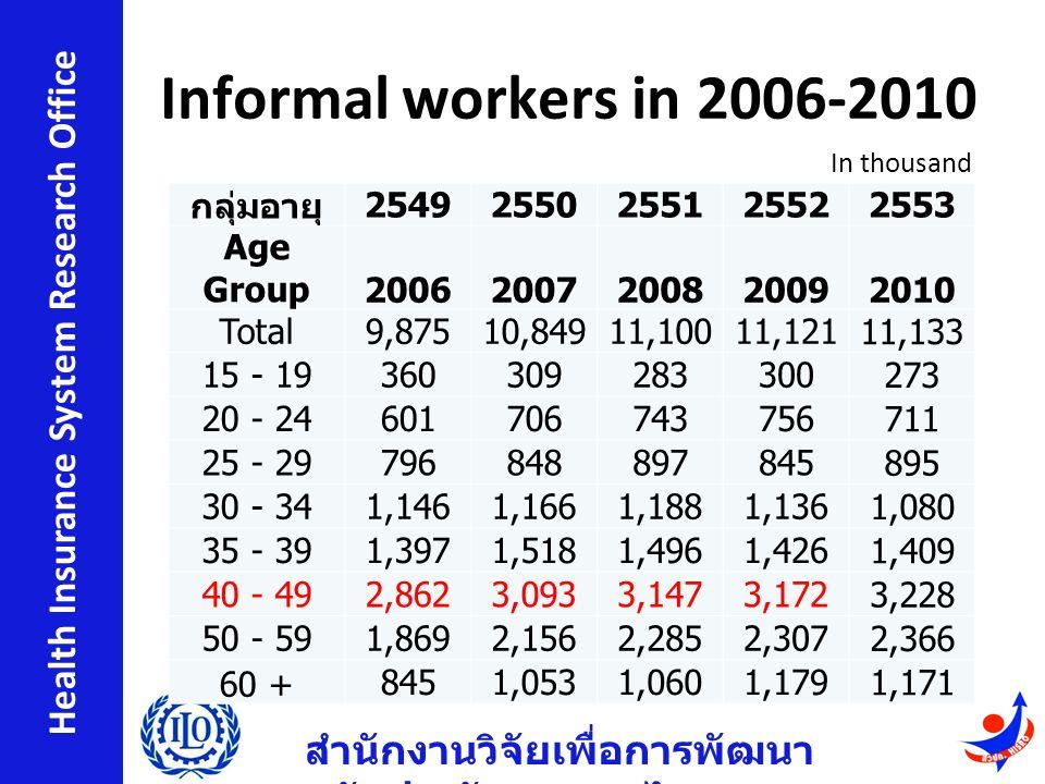 สำนักงานวิจัยเพื่อการพัฒนา หลักประกันสุขภาพไทย Health Insurance System Research Office Informal workers in 2006-2010 Source: NSO กลุ่มอายุ 25492550255125522553 Age Group20062007200820092010 Total9,87510,84911,10011,121 11,133 15 - 19360309283300 273 20 - 24601706743756 711 25 - 29796848897845 895 30 - 341,1461,1661,1881,136 1,080 35 - 391,3971,5181,4961,426 1,409 40 - 492,8623,0933,1473,172 3,228 50 - 591,8692,1562,2852,307 2,366 60 + 8451,0531,0601,179 1,171 In thousand