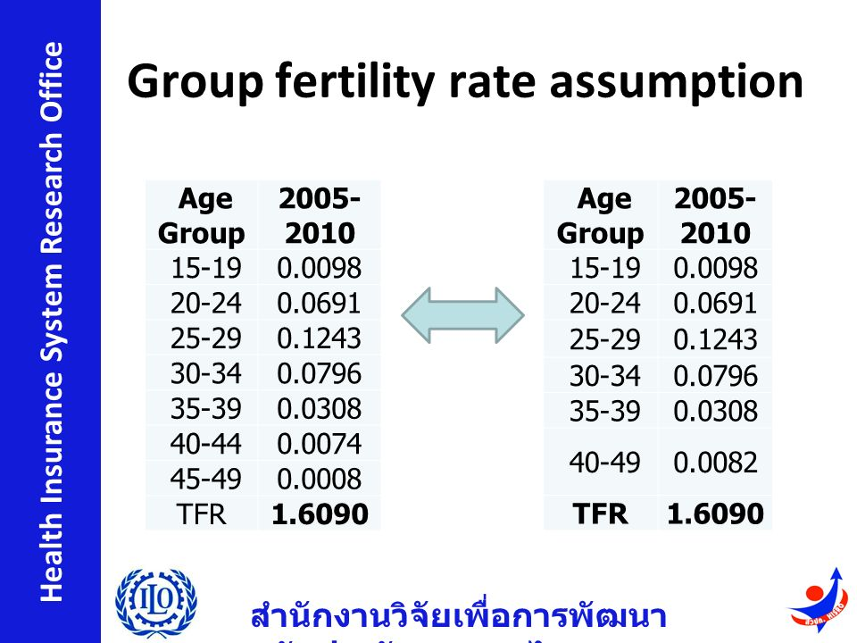 สำนักงานวิจัยเพื่อการพัฒนา หลักประกันสุขภาพไทย Health Insurance System Research Office Group fertility rate assumption Age Group 2005- 2010 15-190.0098 20-240.0691 25-290.1243 30-340.0796 35-390.0308 40-440.0074 45-490.0008 TFR1.6090 Age Group 2005- 2010 15-190.0098 20-240.0691 25-290.1243 30-340.0796 35-390.0308 40-490.0082 TFR1.6090