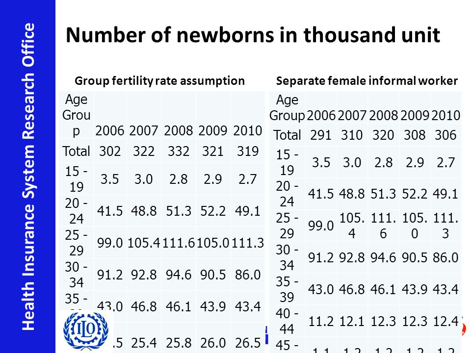 สำนักงานวิจัยเพื่อการพัฒนา หลักประกันสุขภาพไทย Health Insurance System Research Office Number of newborns in thousand unit Group fertility rate assumption Age Grou p 20062007200820092010 Total302322332321319 15 - 19 3.53.02.82.92.7 20 - 24 41.548.851.352.249.1 25 - 29 99.0105.4111.6105.0111.3 30 - 34 91.292.894.690.586.0 35 - 39 43.046.846.143.943.4 40 - 49 23.525.425.826.026.5 Separate female informal worker Age Group 20062007200820092010 Total291310320308306 15 - 19 3.53.02.82.92.7 20 - 24 41.548.851.352.249.1 25 - 29 99.0 105.