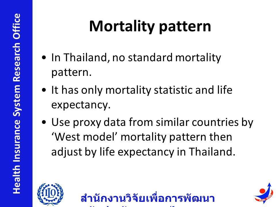 สำนักงานวิจัยเพื่อการพัฒนา หลักประกันสุขภาพไทย Health Insurance System Research Office Mortality pattern In Thailand, no standard mortality pattern.