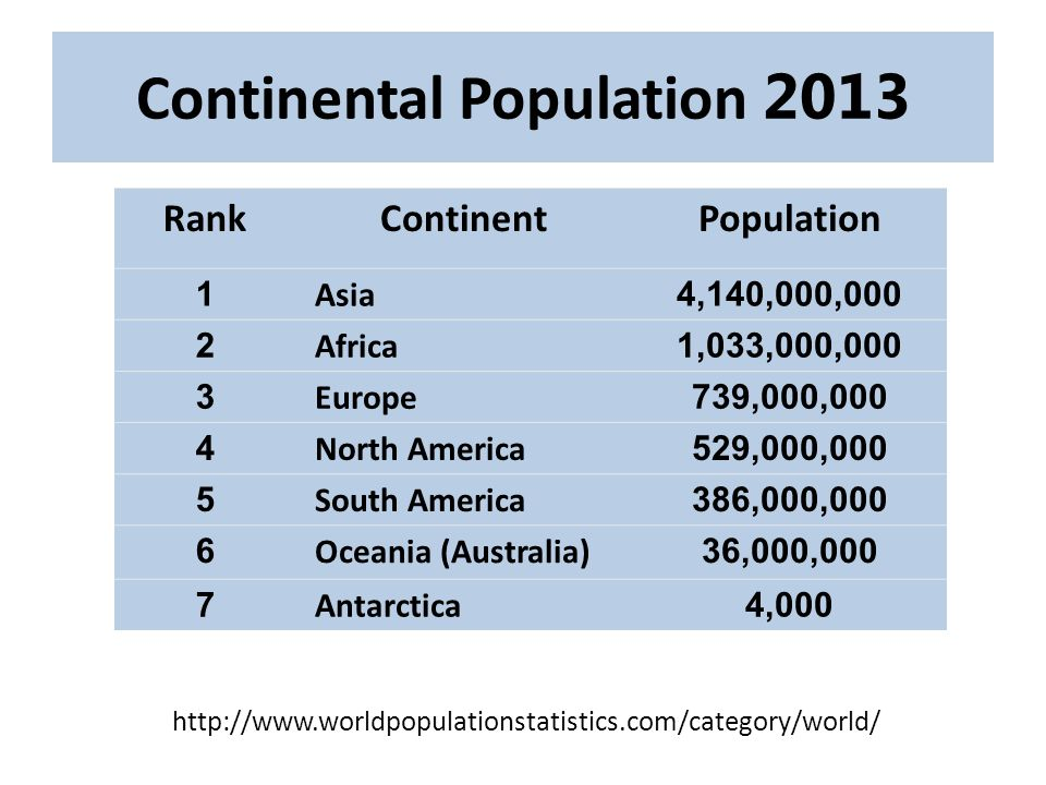 Population of Asia 2014 Population of Asia is estimated to be 4,426,683,000 compared to 4,299,000,000 in 2013.