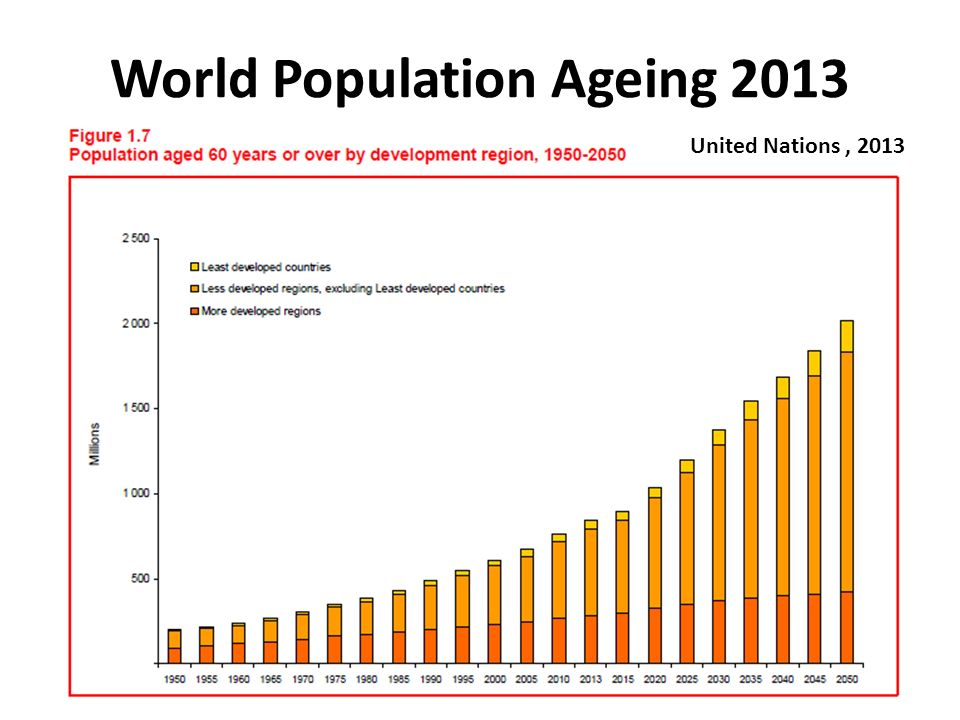 World Population Ageing 2013 United Nations, 2013