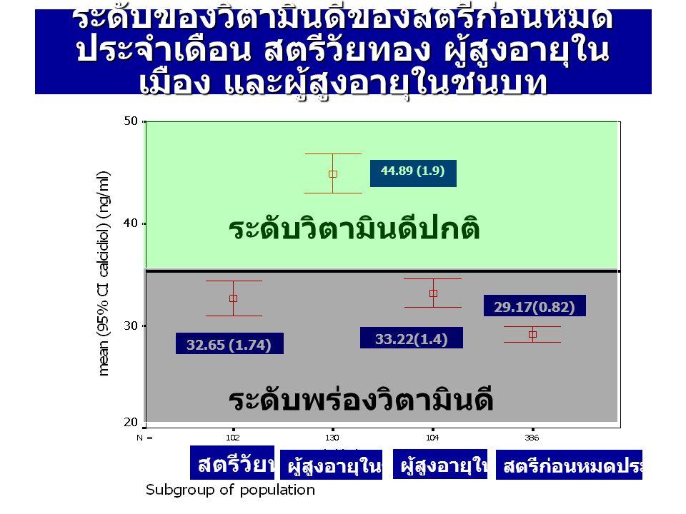 44.89 (1.9) 33.22(1.4) 32.65 (1.74) 29.17(0.82) ระดับของวิตามินดีของสตรีก่อนหมด ประจำเดือน สตรีวัยทอง ผู้สูงอายุใน เมือง และผู้สูงอายุในชนบท ระดับวิตา