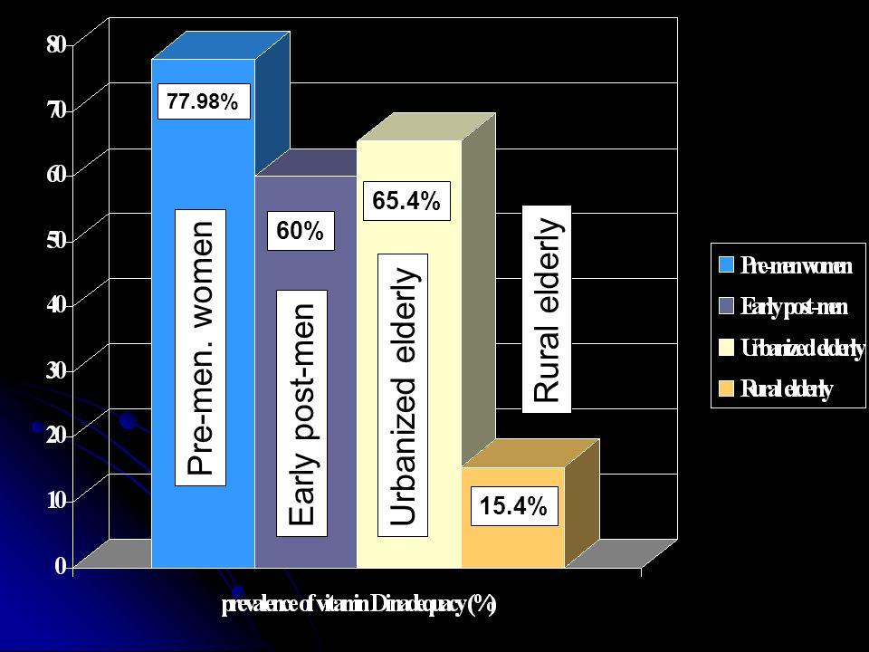 77.98% 60% 65.4% 15.4% Pre-men. women Early post-menUrbanized elderly Rural elderly