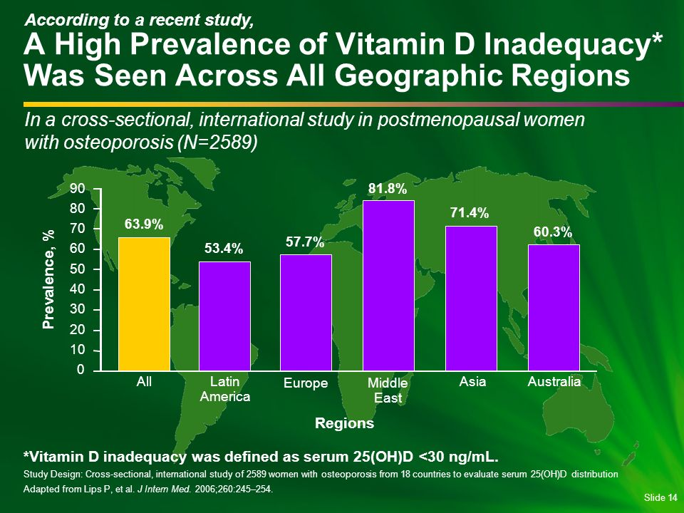 Slide 14 *Vitamin D inadequacy was defined as serum 25(OH)D <30 ng/mL.