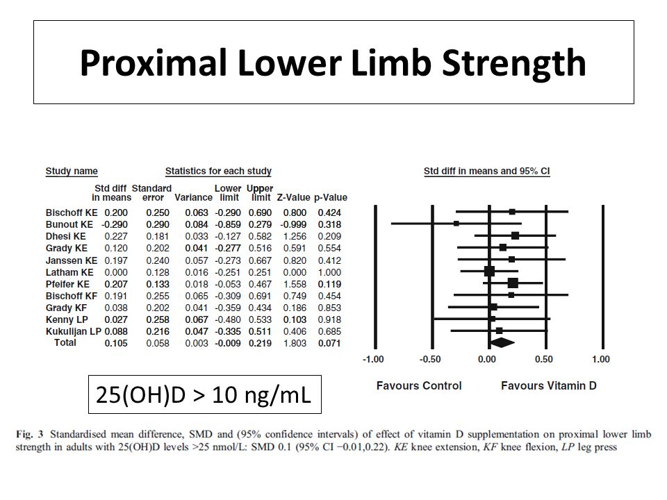 Proximal Lower Limb Strength 25(OH)D > 10 ng/mL