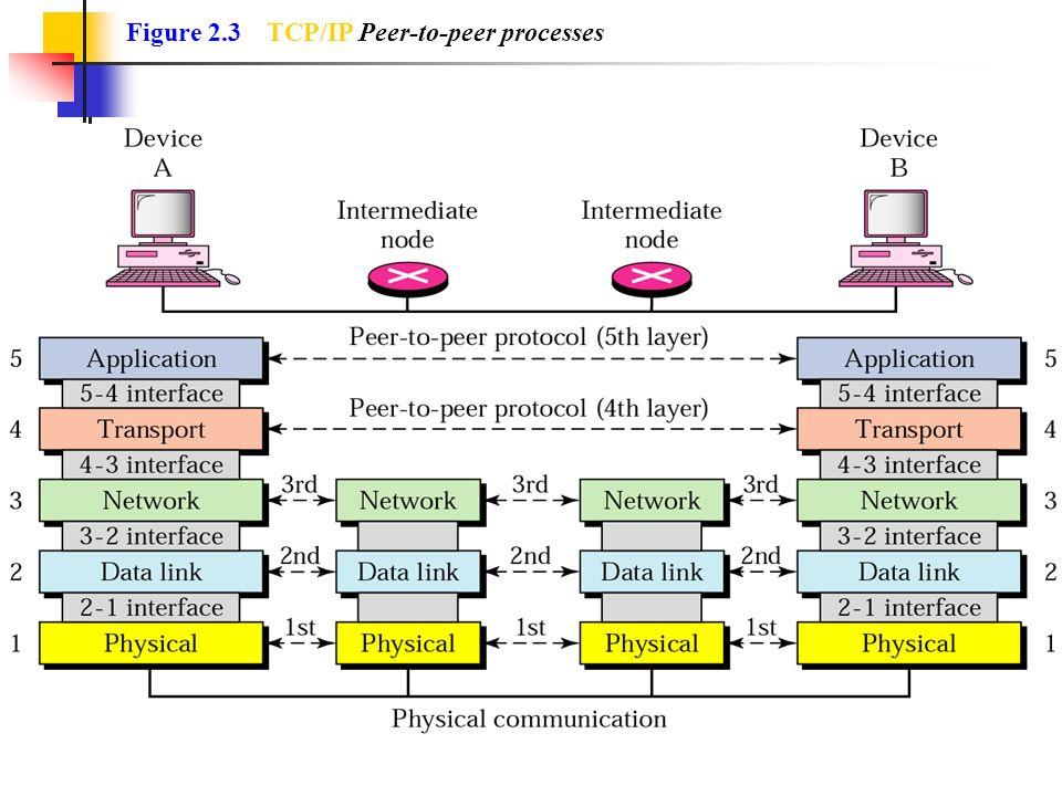 Figure 2.3 TCP/IP Peer-to-peer processes