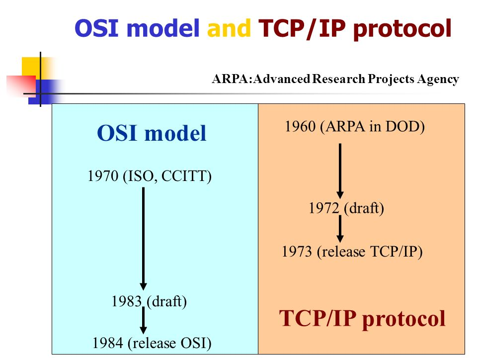 OSI model and TCP/IP protocol 1960 (ARPA in DOD) 1972 (draft) 1973 (release TCP/IP)1984 (release OSI) 1970 (ISO, CCITT) 1983 (draft) OSI model TCP/IP
