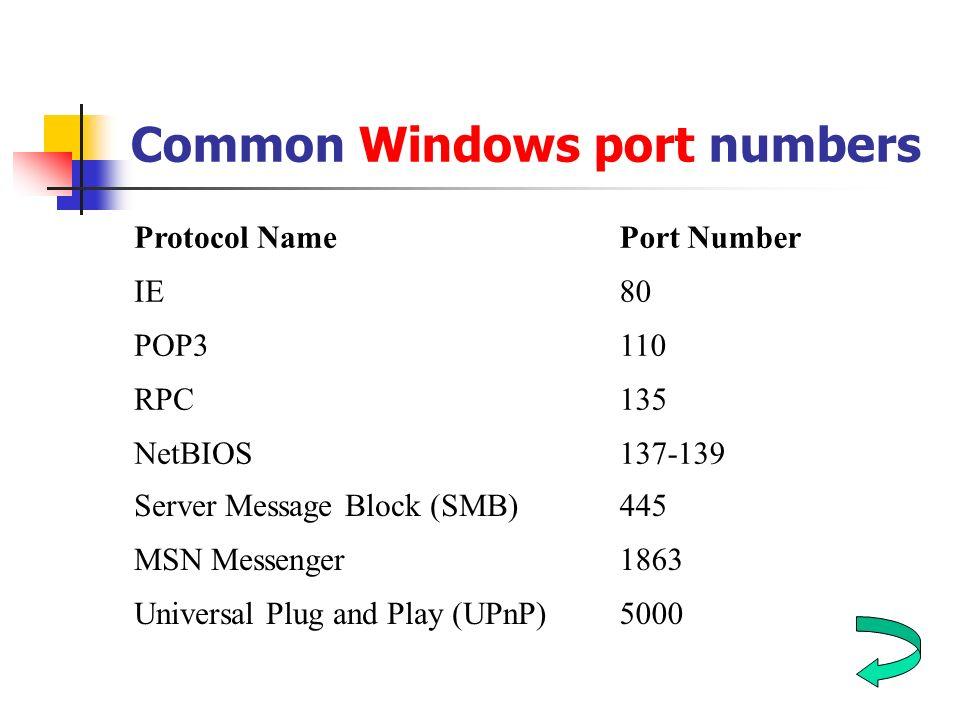 Common Windows port numbers Protocol NamePort Number IE80 POP3110 RPC135 NetBIOS137-139 Server Message Block (SMB)445 MSN Messenger1863 Universal Plug