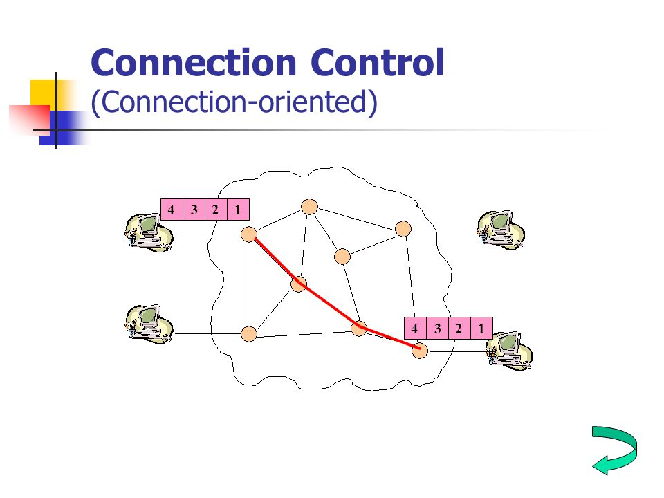 Connection Control (Connection-oriented) 3412 3412