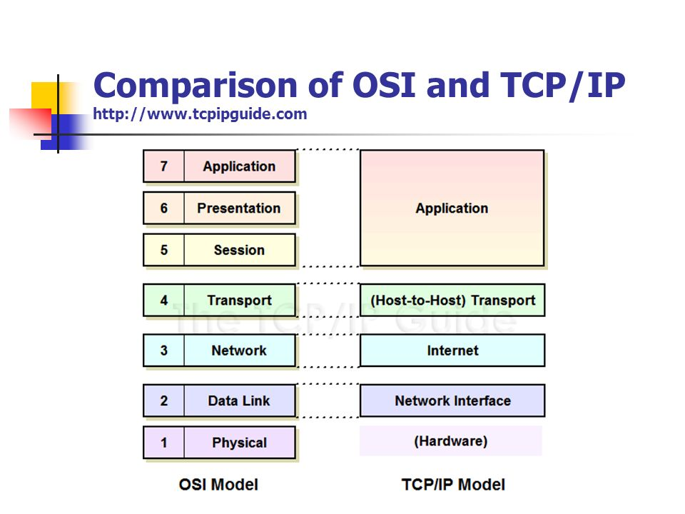 Comparison of OSI and TCP/IP http://www.tcpipguide.com