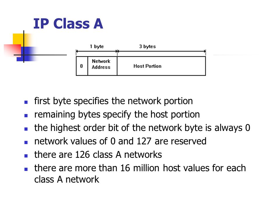 IP Class A first byte specifies the network portion remaining bytes specify the host portion the highest order bit of the network byte is always 0 net