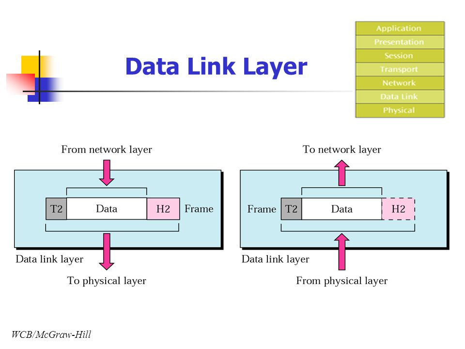WCB/McGraw-Hill Data Link Layer