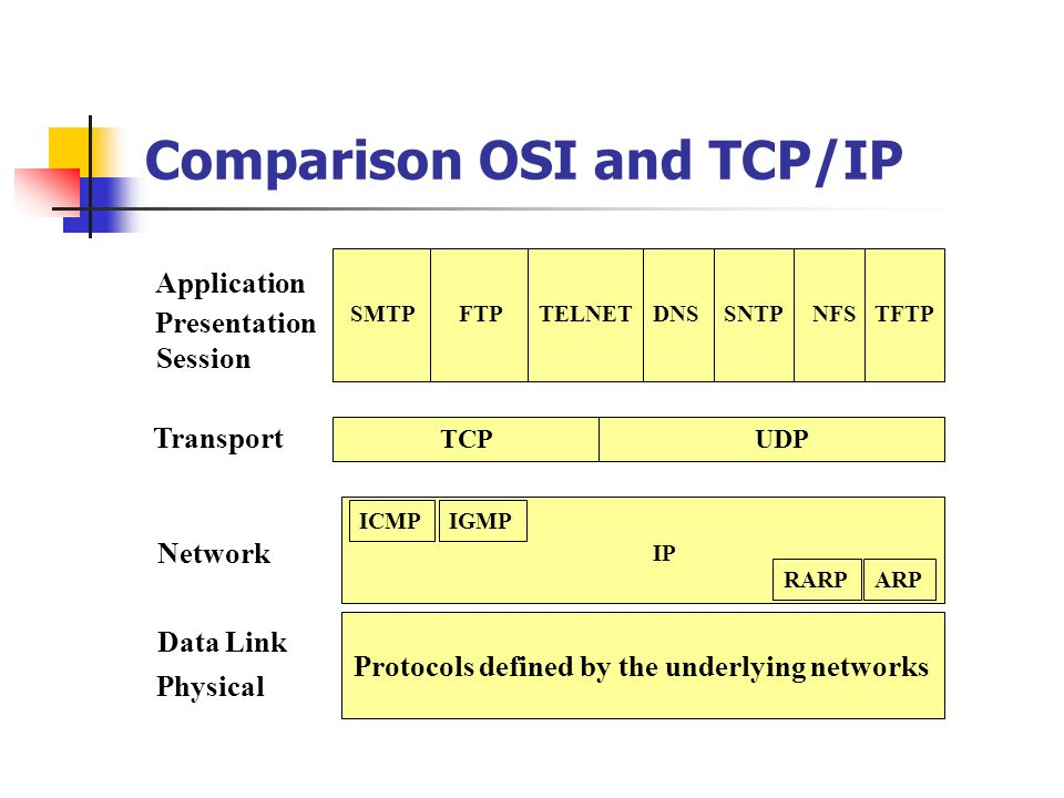 Comparison OSI and TCP/IP Application Presentation Session Transport Network Data Link Physical TCPUDP ICMPIGMP IP RARPARP SMTP FTP TELNETDNSSNTPNFSTF