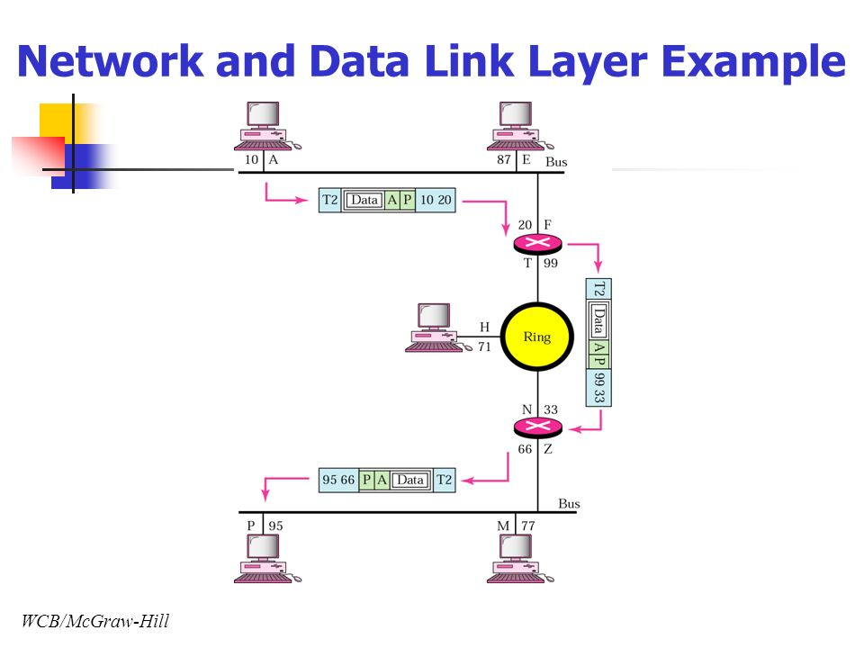 WCB/McGraw-Hill Network and Data Link Layer Example