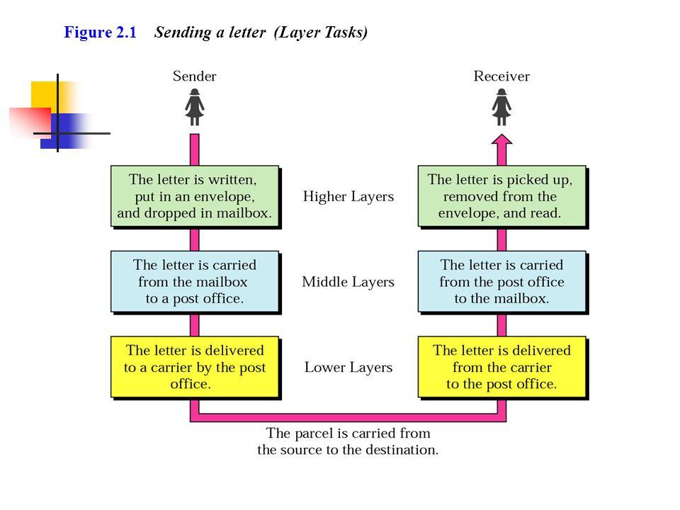 Figure 2.1 Sending a letter (Layer Tasks)