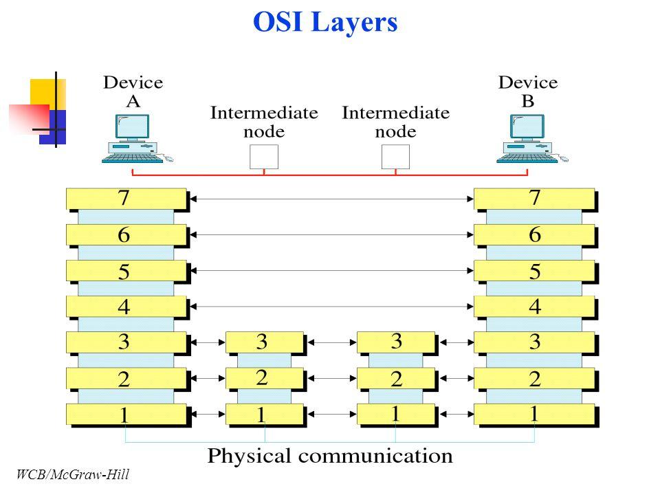 WCB/McGraw-Hill OSI Layers