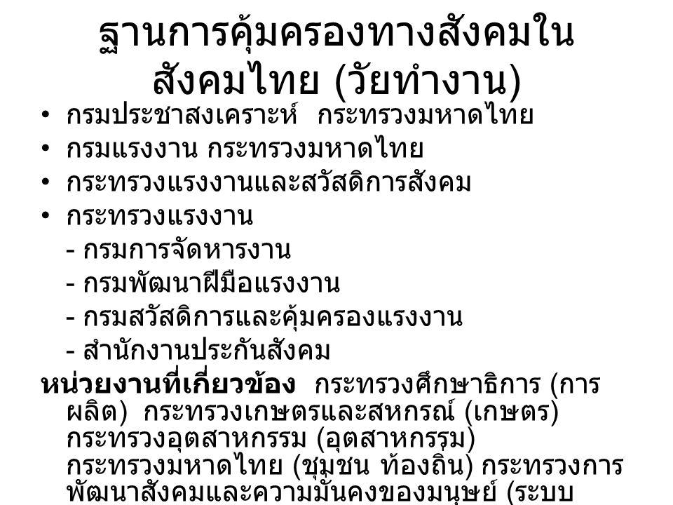 ฐานการคุ้มครองทางสังคมใน สังคมไทย ( วัยทำงาน ) กรมประชาสงเคราะห์ กระทรวงมหาดไทย กรมแรงงาน กระทรวงมหาดไทย กระทรวงแรงงานและสวัสดิการสังคม กระทรวงแรงงาน - กรมการจัดหารงาน - กรมพัฒนาฝีมือแรงงาน - กรมสวัสดิการและคุ้มครองแรงงาน - สำนักงานประกันสังคม หน่วยงานที่เกี่ยวข้อง กระทรวงศึกษาธิการ ( การ ผลิต ) กระทรวงเกษตรและสหกรณ์ ( เกษตร ) กระทรวงอุตสาหกรรม ( อุตสาหกรรม ) กระทรวงมหาดไทย ( ชุมชน ท้องถิ่น ) กระทรวงการ พัฒนาสังคมและความมั่นคงของมนุษย์ ( ระบบ เปราะบาง ตกหล่น กลุ่มพิเศษ )