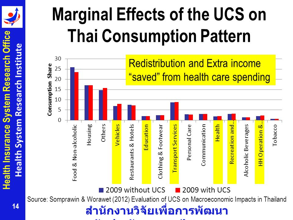 สำนักงานวิจัยเพื่อการพัฒนา หลักประกันสุขภาพไทย Health Insurance System Research Office Health System Research Institute Marginal Effects of the UCS on Thai Consumption Pattern 14 Source: Somprawin & Worawet (2012) Evaluation of UCS on Macroeconomic Impacts in Thailand Redistribution and Extra income saved from health care spending