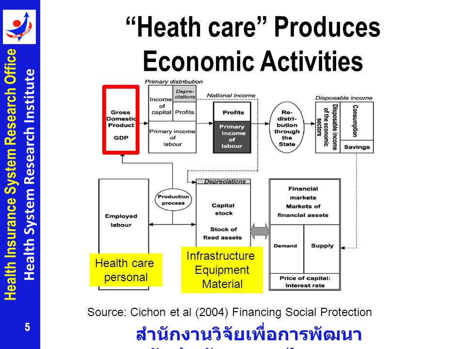 สำนักงานวิจัยเพื่อการพัฒนา หลักประกันสุขภาพไทย Health Insurance System Research Office Health System Research Institute Heath care Produces Economic Activities 5 Health care personal Infrastructure Equipment Material Source: Cichon et al (2004) Financing Social Protection