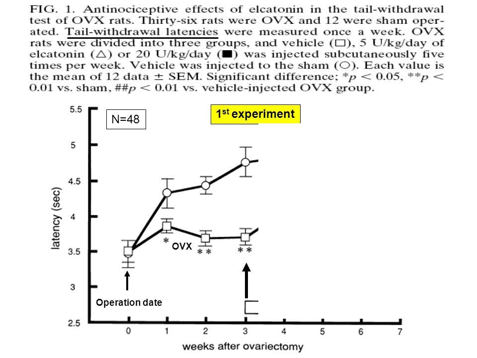 12 sham 12: 20 U/kg/d 12: 5 U/kg/d 12: placebo Operation date OVX N=48 3 4 1 st experiment