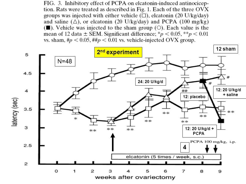 24: 20 U/kg/d 4 12 sham 12: placebo N=48 2 nd experiment 12: 20 U/kg/d + PCPA 12: 20 U/kg/d + saline
