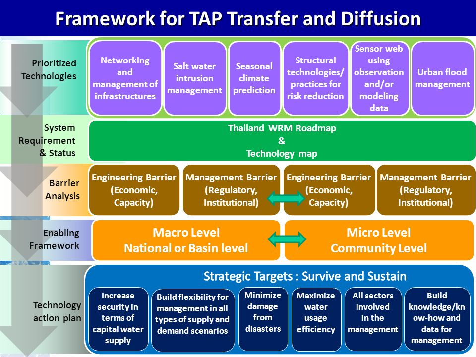 Technology Action Plan For water resource management Capability Development Investment Organisational structure development Policy and law 15