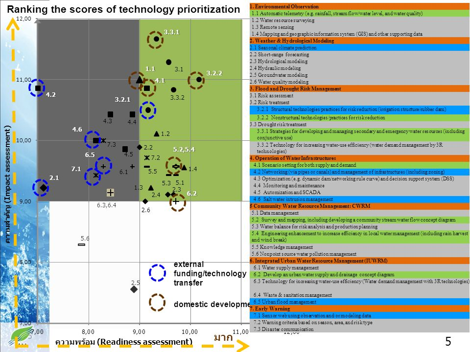 Result of technology prioritization Ranking based on Impact assessment (for external funding/technology transfer) Ranking based on Capacity assessment (for domestic development) Operation of Water InfrastructuresEnvironmental Observation 1.