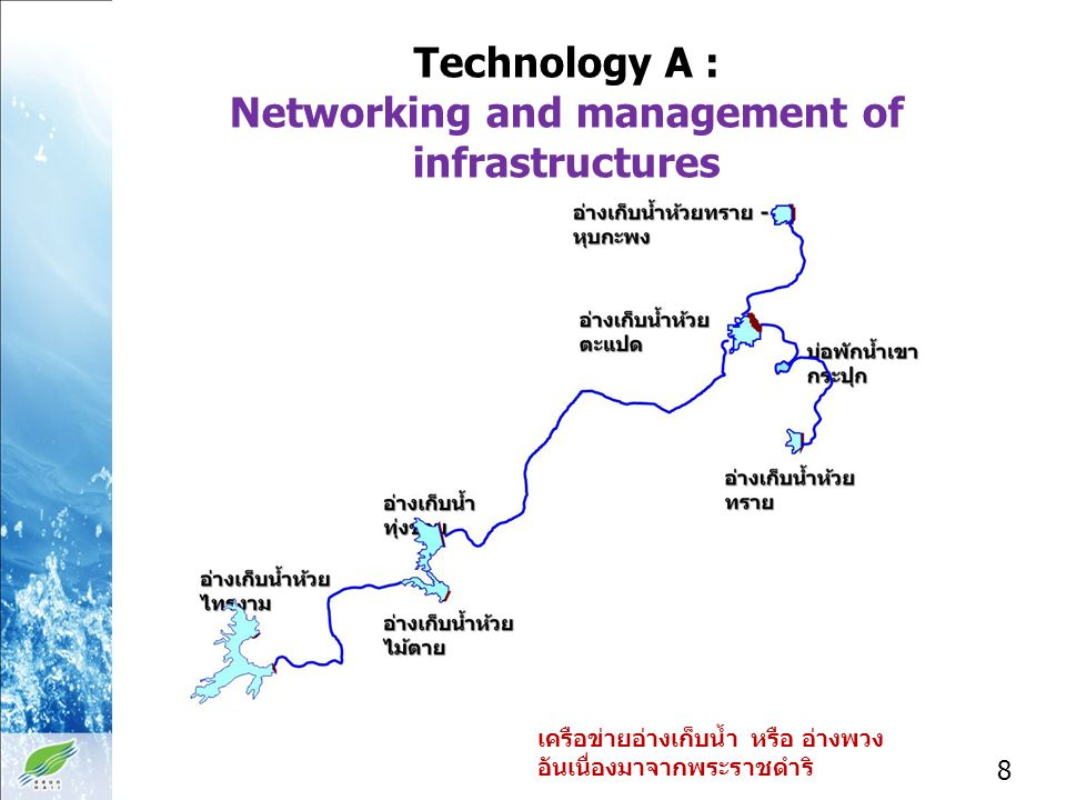 Technology Components: Networking and management of infrastructures 1 Reservoir chainage design 2 Dynamic rule curve 3 Optimization 4 Monitoring and Maintenance