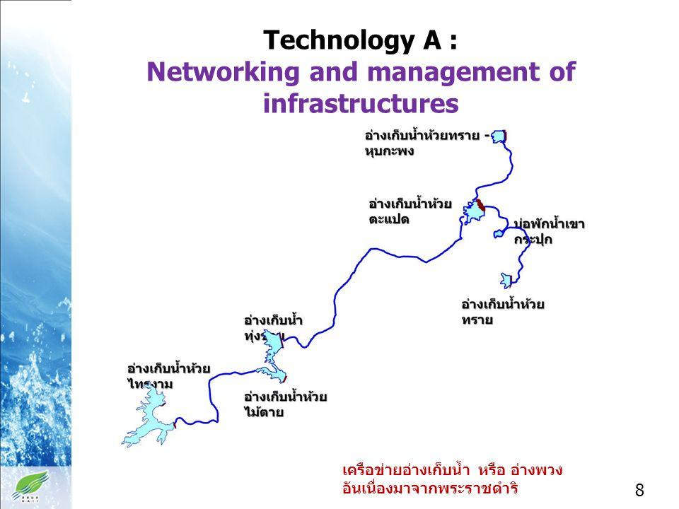 Technology A : Networking and management of infrastructures เครือข่ายอ่างเก็บน้ำ หรือ อ่างพวง อันเนื่องมาจากพระราชดำริ 8