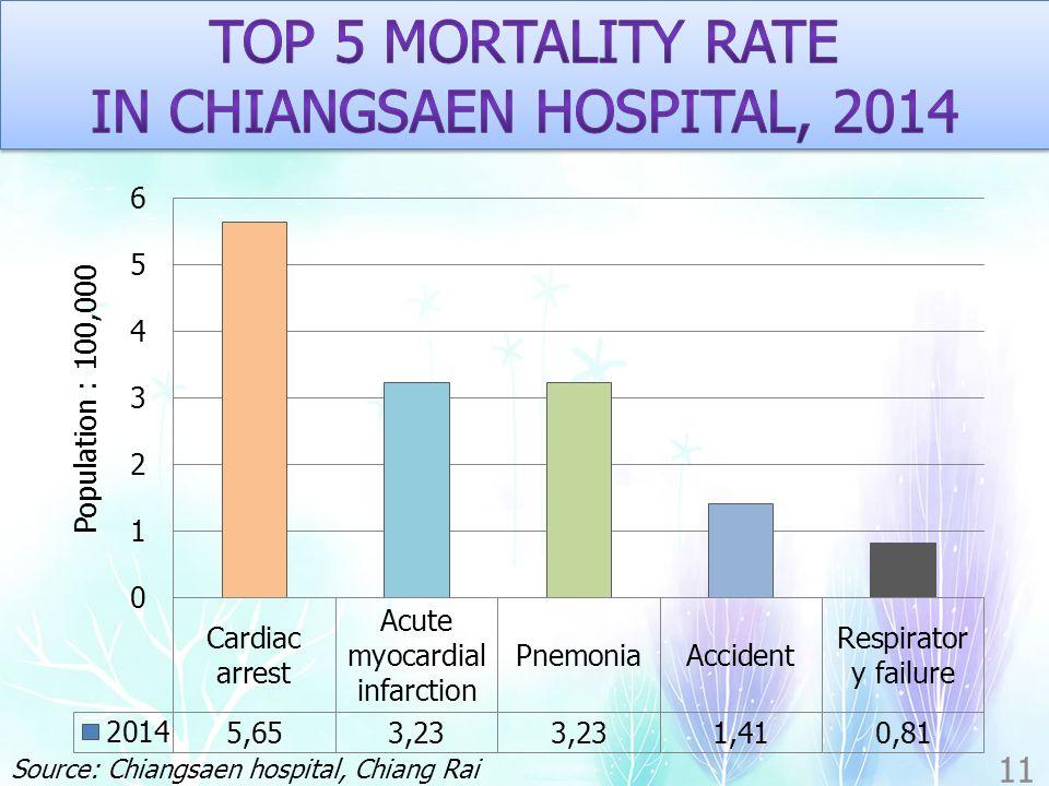 11 Source: Chiangsaen hospital, Chiang Rai province, Thailand