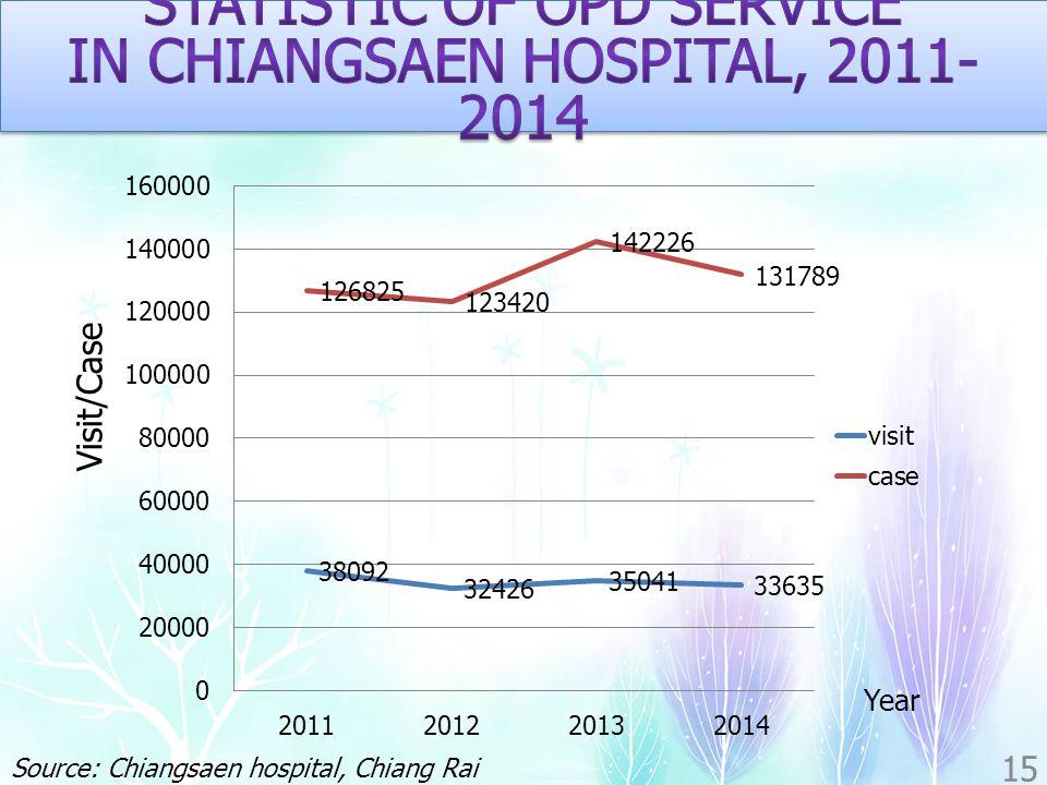 15 Visit/Case Year Source: Chiangsaen hospital, Chiang Rai province, Thailand