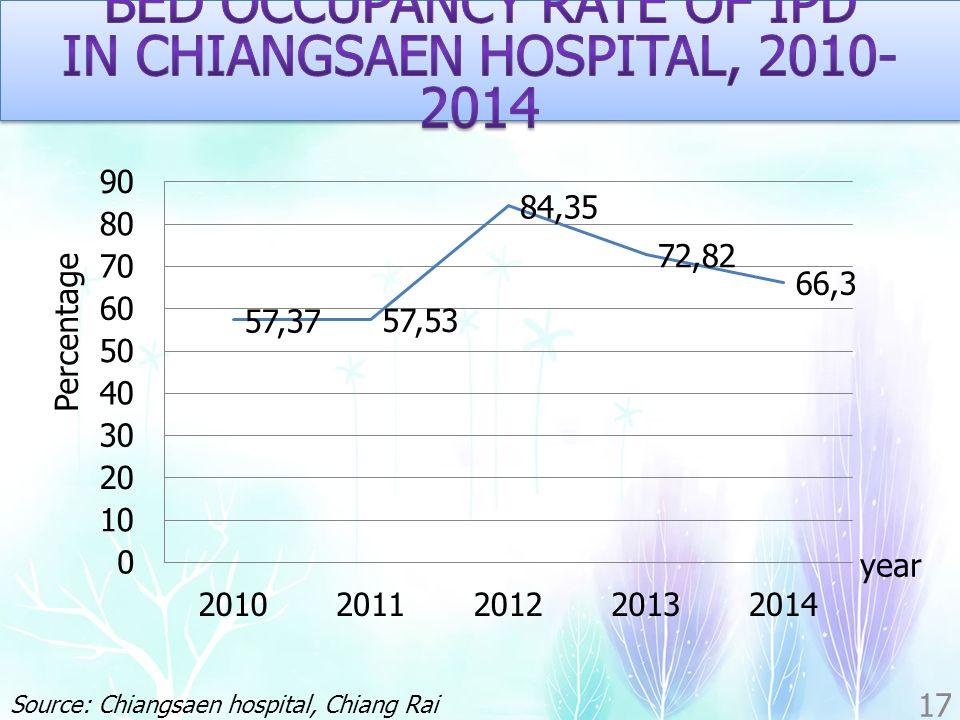 17 year Percentage Source: Chiangsaen hospital, Chiang Rai province, Thailand