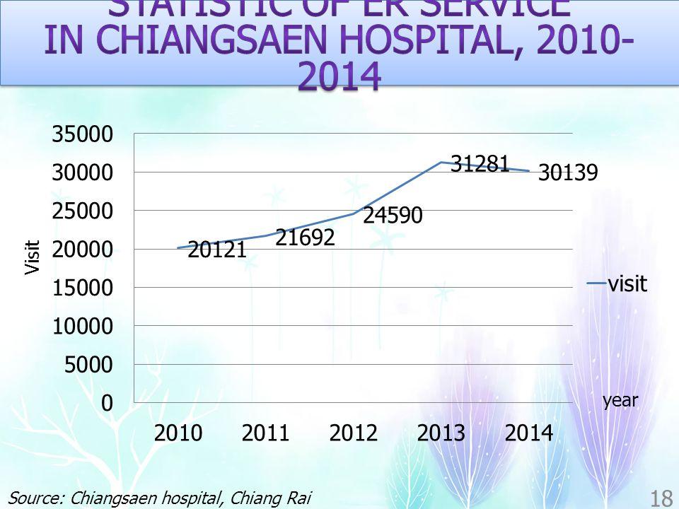 18 year Visit Source: Chiangsaen hospital, Chiang Rai province, Thailand
