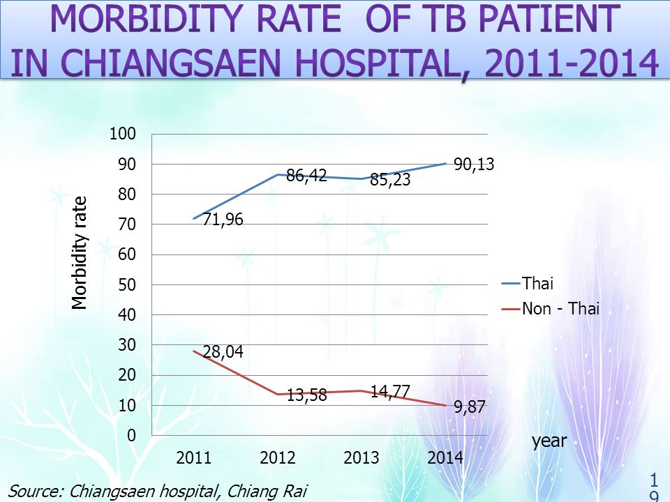year Morbidity rate 19 Source: Chiangsaen hospital, Chiang Rai province, Thailand