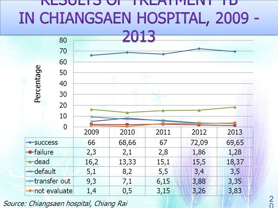 20 Percentage Source: Chiangsaen hospital, Chiang Rai province, Thailand