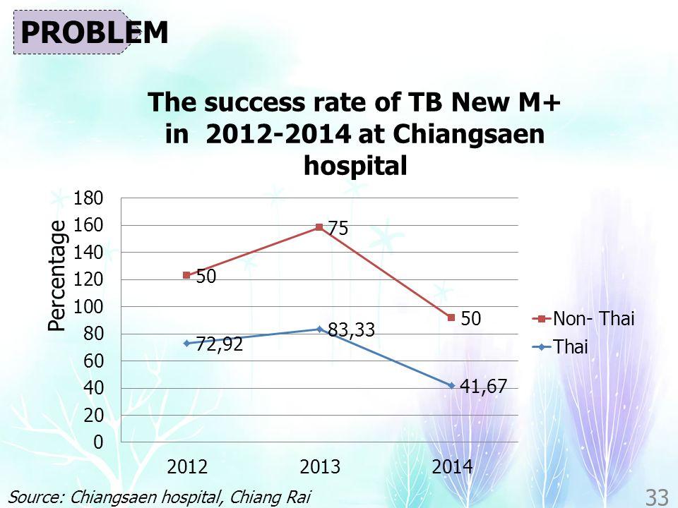 PROBLEM Percentage Source: Chiangsaen hospital, Chiang Rai province, Thailand 33