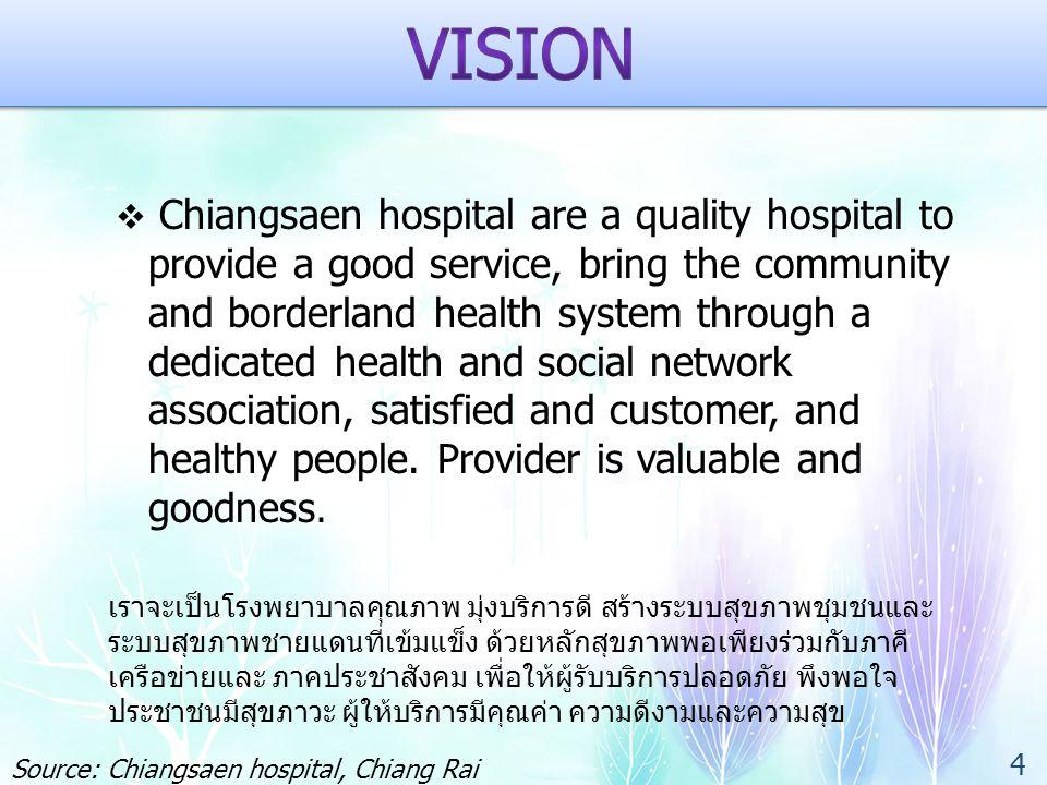 PROBLEM Source: Chiangsaen hospital, Chiang Rai province, Thailand 35