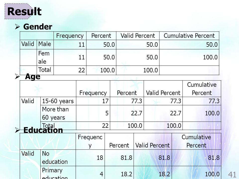  Gender  Age  Education 41 FrequencyPercentValid PercentCumulative Percent ValidMale 1150.0 Fem ale 1150.0 100.0 Total 22100.0 FrequencyPercentValid Percent Cumulative Percent Valid15-60 years 1777.3 More than 60 years 522.7 100.0 Total22100.0 Result Frequenc yPercentValid Percent Cumulative Percent Valid No education 1881.8 Primary education 418.2 100.0 Total 22100.0