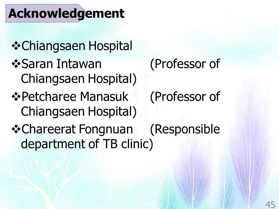  Chiangsaen Hospital  Saran Intawan (Professor of Chiangsaen Hospital)  Petcharee Manasuk (Professor of Chiangsaen Hospital)  Chareerat Fongnuan (