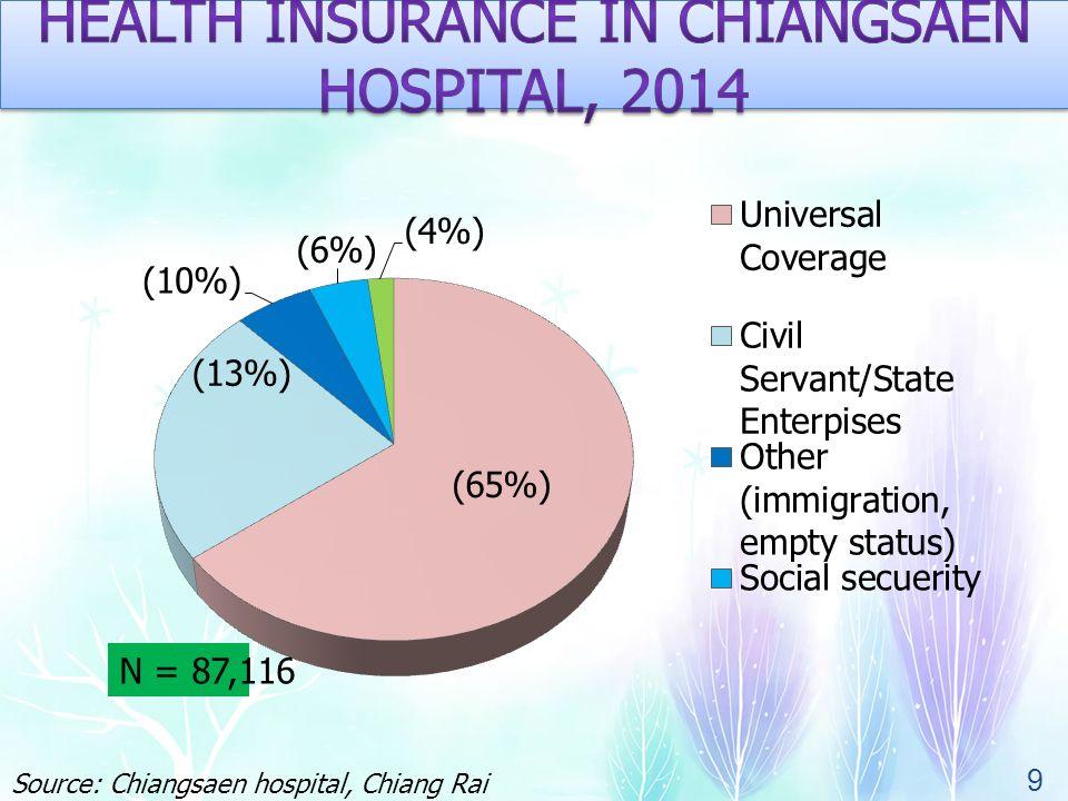 10 Source: Chiangsaen hospital, Chiang Rai province, Thailand