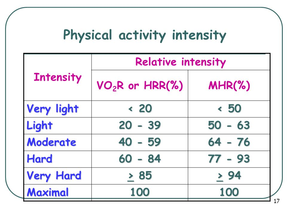 Physical activity intensity Intensity Relative intensity VO 2 R or HRR(%)MHR(%) Very light < 20 < 50 Light 20 - 39 50 - 63 Moderate 40 - 59 64 - 76 Hard 60 - 84 77 - 93 Very Hard > 85 > 94 Maximal100100 17