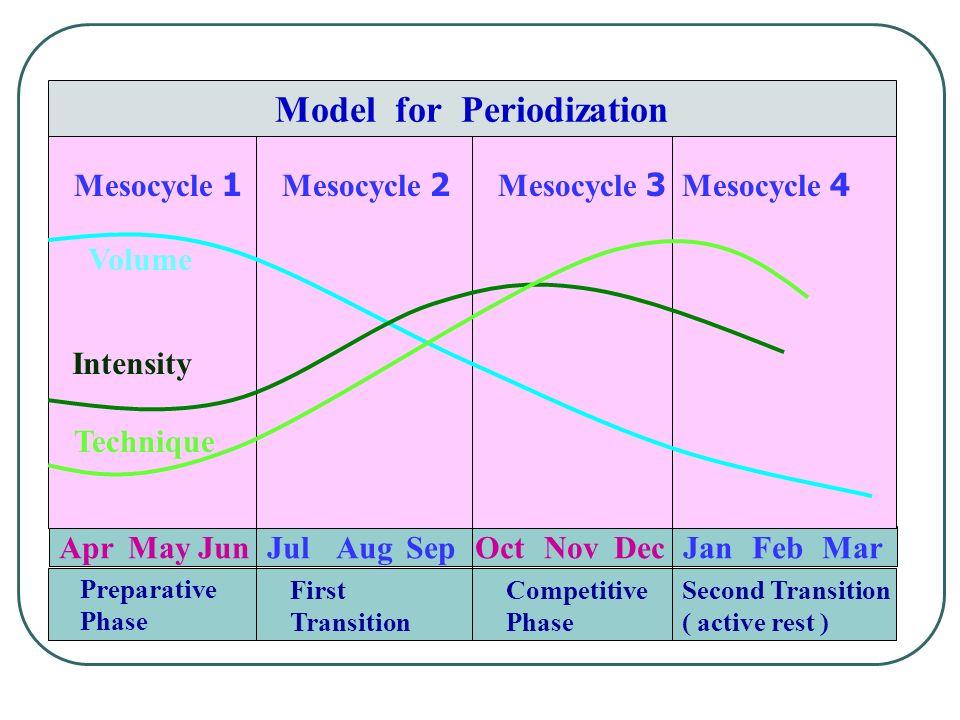 AprMayJunJulAugSepOctNovDecJanFebMar Model for Periodization Mesocycle 1Mesocycle 2Mesocycle 3Mesocycle 4 Preparative Phase Competitive Phase First Transition Second Transition ( active rest ) Volume Intensity Technique