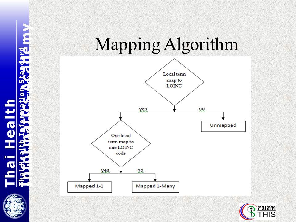 Thai Health Informatics Academy Thai Health Information Standard Development Center(THIS) Mapping Algorithm