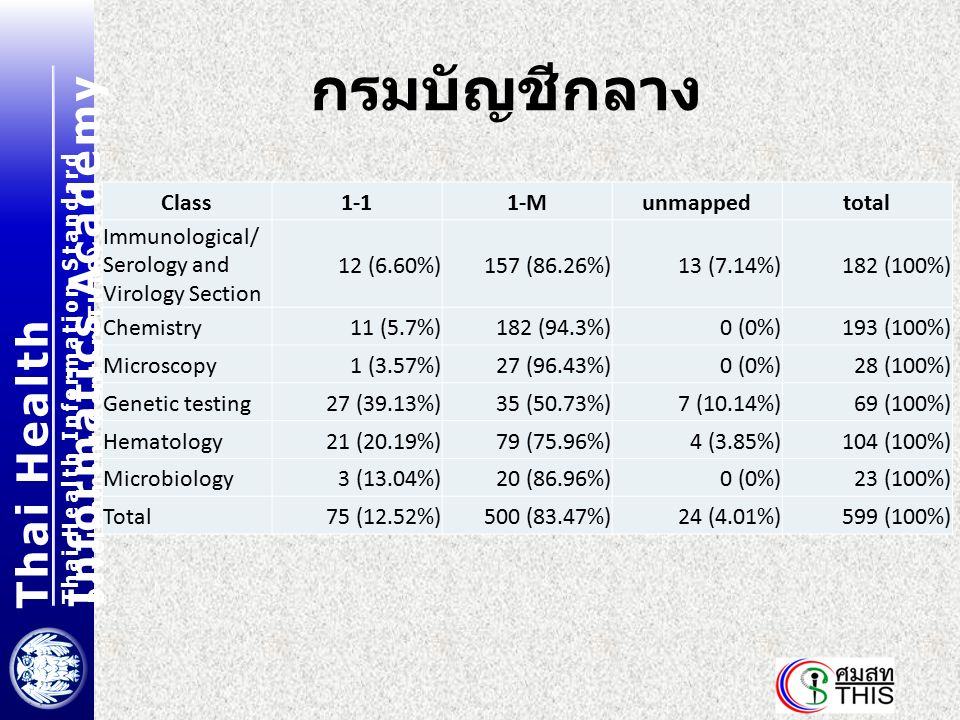 Thai Health Informatics Academy Thai Health Information Standard Development Center(THIS) กรมบัญชีกลาง Class1-11-Munmappedtotal Immunological/ Serolog