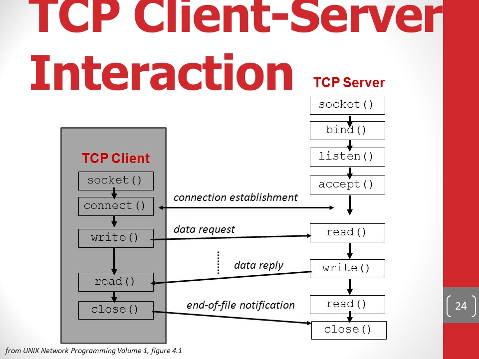 24 TCP Client-Server Interaction socket() bind() listen() accept() write() read() TCP Server close() socket() TCP Client connect() write() read() clos