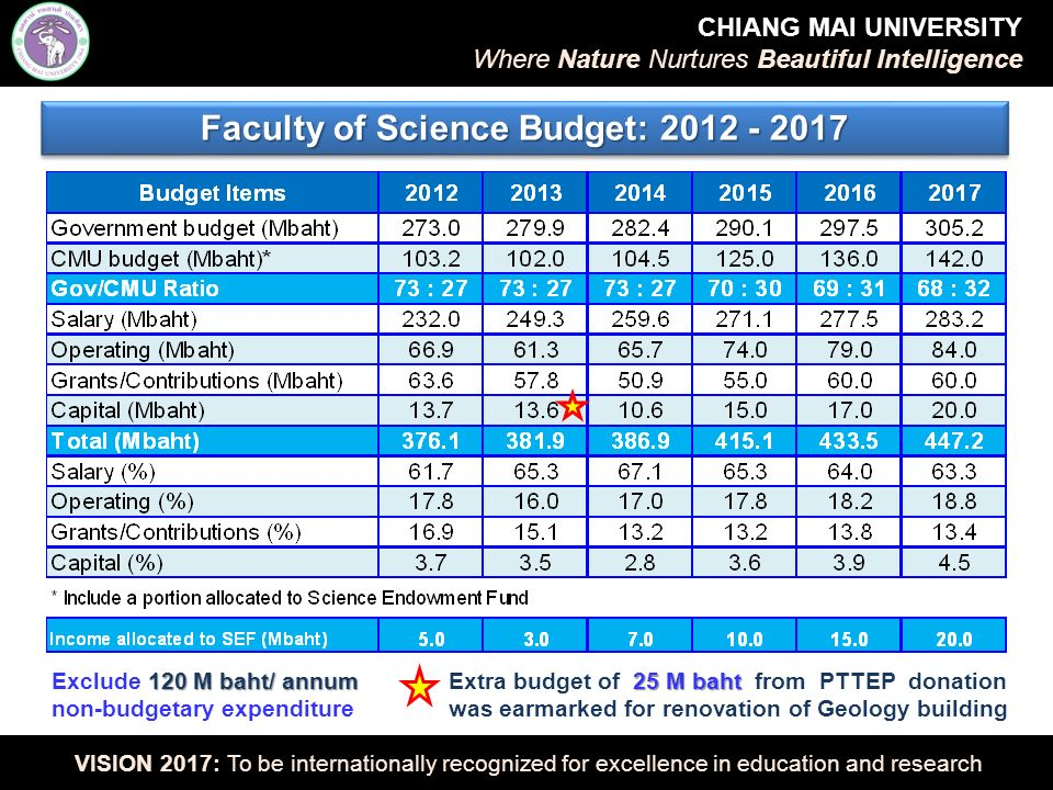 120 M baht/ annum Exclude 120 M baht/ annum non-budgetary expenditure Faculty of Science Budget: 2012 - 2017 CHIANG MAI UNIVERSITY Where Nature Nurtures Beautiful Intelligence VISION 2017: To be internationally recognized for excellence in education and research 25 M baht Extra budget of 25 M baht from PTTEP donation was earmarked for renovation of Geology building
