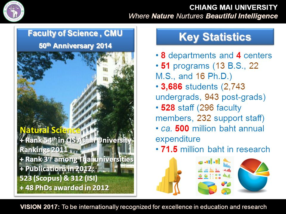 Strategic Projects CHIANG MAI UNIVERSITY Where Nature Nurtures Beautiful Intelligence VISION 2017: To be internationally recognized for excellence in education and research 5.5 M USD Donation 21 M baht grant from PTT GC 100 M baht grant from NIA Development of medical devices from resorbable polymer (PLGA) M.S.