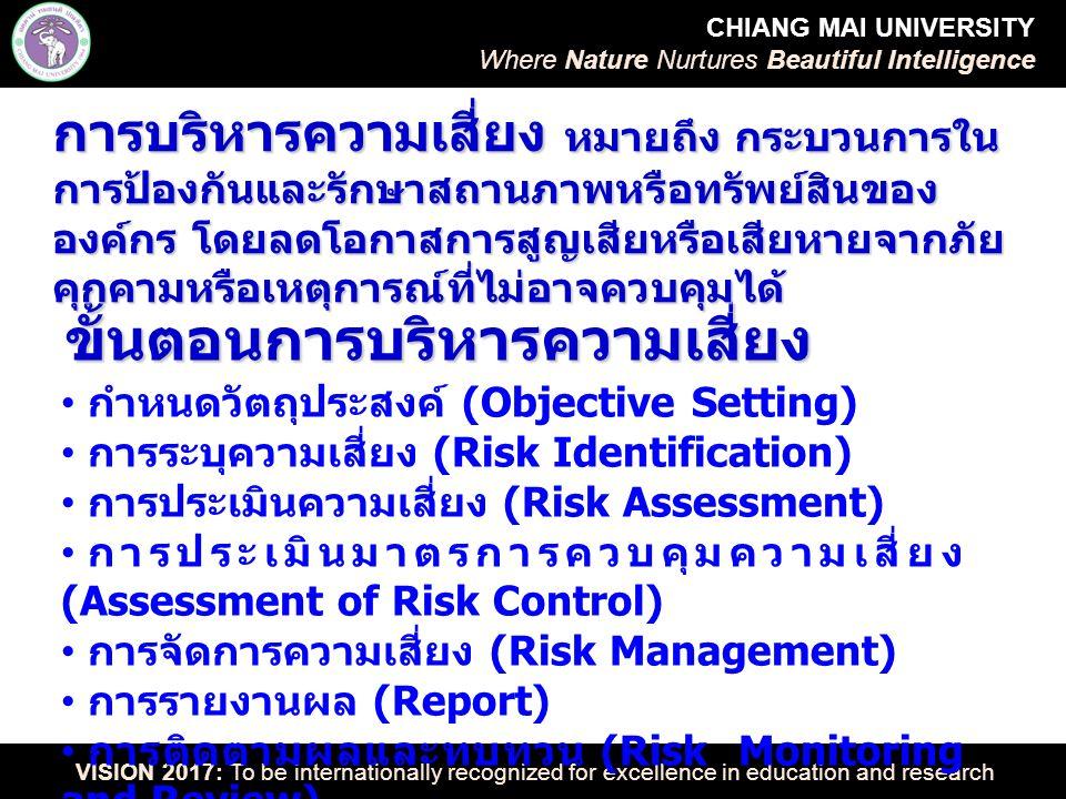 CHIANG MAI UNIVERSITY Where Nature Nurtures Beautiful Intelligence VISION 2017: To be internationally recognized for excellence in education and research กำหนดวัตถุประสงค์ (Objective Setting) การระบุความเสี่ยง (Risk Identification) การประเมินความเสี่ยง (Risk Assessment) การประเมินมาตรการควบคุมความเสี่ยง (Assessment of Risk Control) การจัดการความเสี่ยง (Risk Management) การรายงานผล (Report) การติดตามผลและทบทวน (Risk Monitoring and Review) ขั้นตอนการบริหารความเสี่ยง การบริหารความเสี่ยง หมายถึง กระบวนการใน การป้องกันและรักษาสถานภาพหรือทรัพย์สินของ องค์กร โดยลดโอกาสการสูญเสียหรือเสียหายจากภัย คุกคามหรือเหตุการณ์ที่ไม่อาจควบคุมได้
